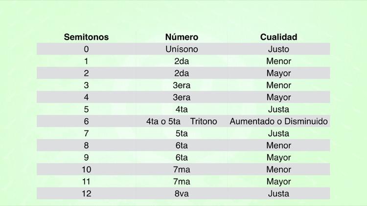 En esta tabla se muestra, de forma esquemática, gráfica, visual, la cantidad de semitonos que corresponde a cada intervalo según su cualidad.