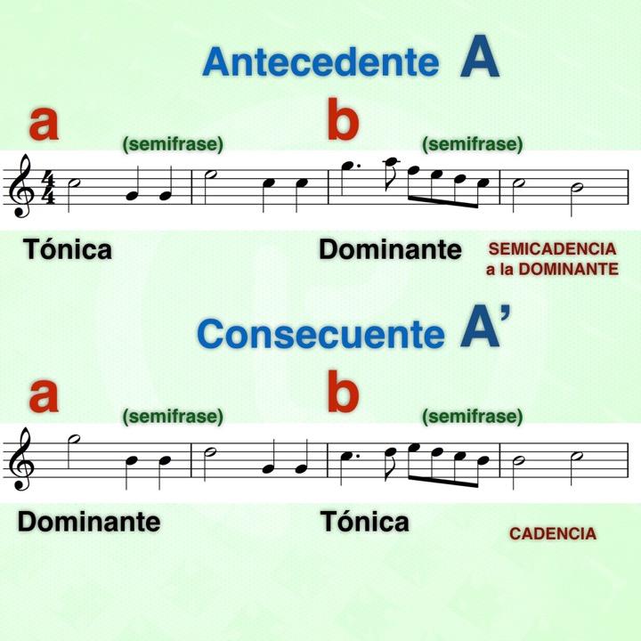 Como hacer una melodía