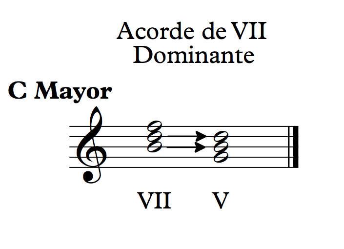 acorde VII sus Dominante