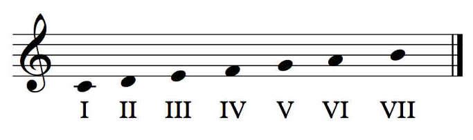 grados tonales que es armonía