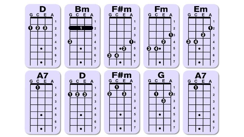 el reloj en ukulele