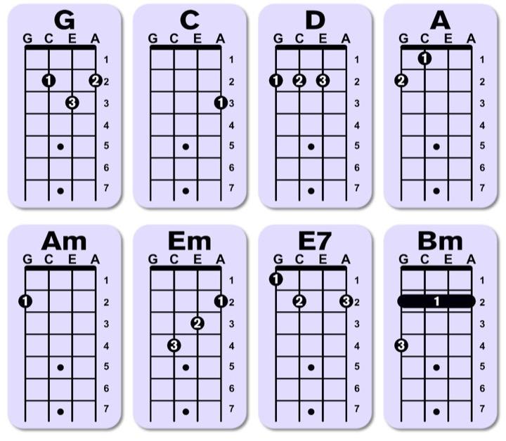la incondicional letra acordes ukulele
