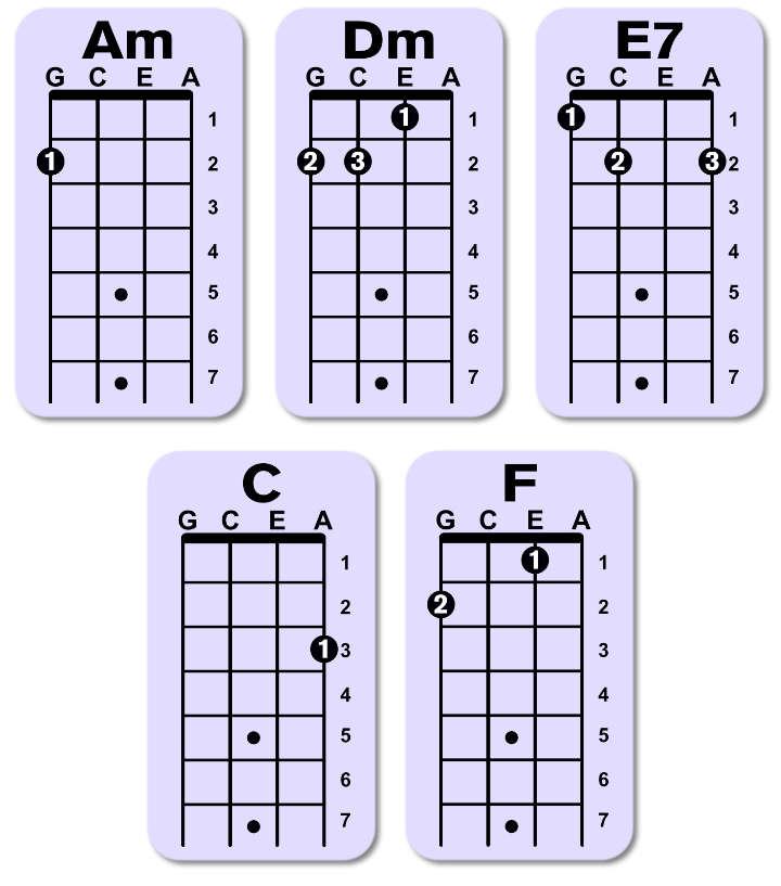porque te vas letra acordes ukulele