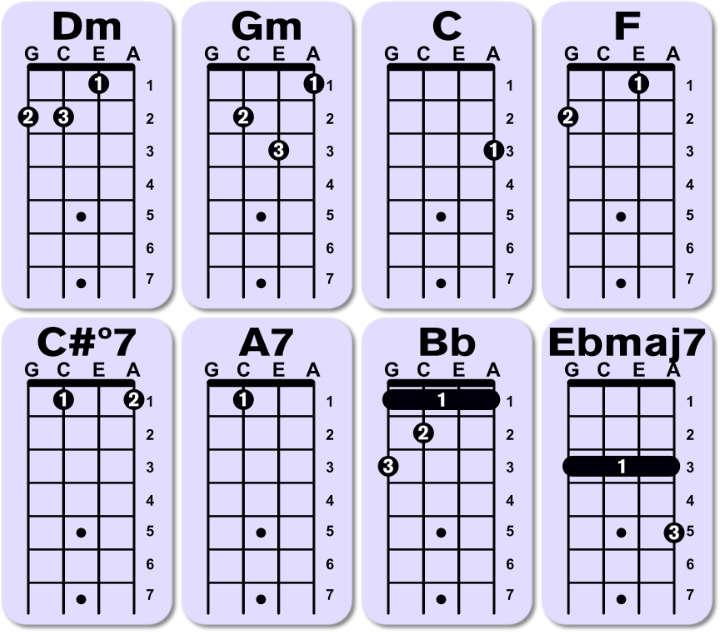 culpable o no letra acordes ukulele