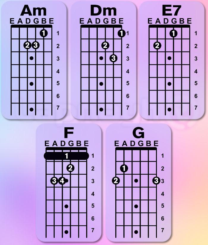 Acordes de la llorona para guitara